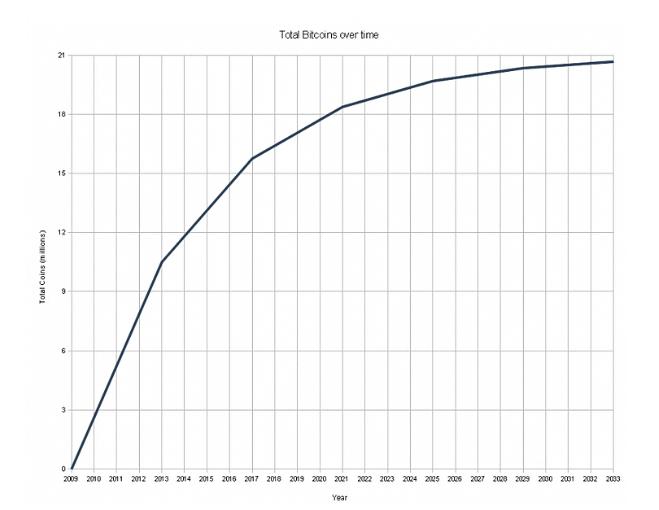 Минимальное количество биткоинов чем добывать биткоины