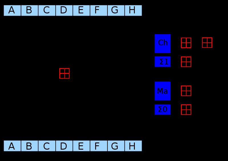 Один раунд SHA-256 для восьми входных слов A-H
