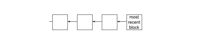 Блокчейн биткоина при нахождении блока майнерами