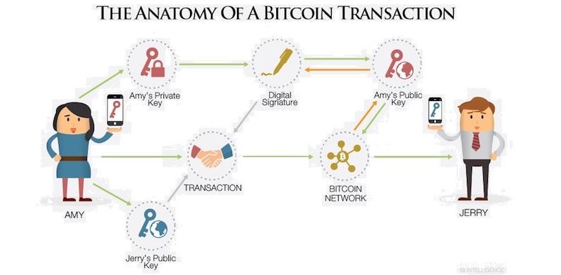 Биткоин-транзакции