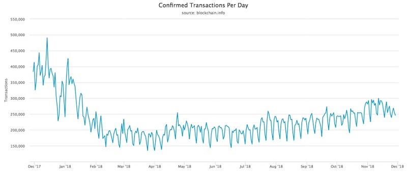График подтвержденных биткоин-транзакций