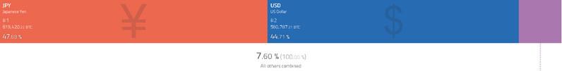 Объем торгов иены и доллара к криптовалютам