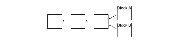 Блокчейн биткоина при одновременном нахождении блока двумя и более майнерами