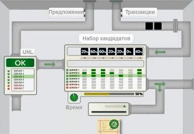 Как работает реестр