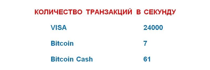 Транзакции криптовалют