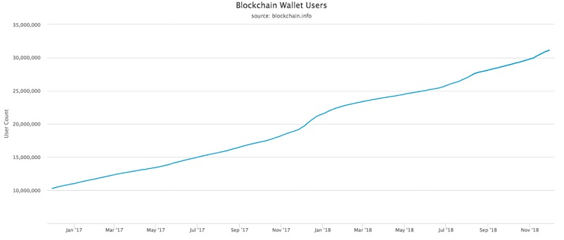 График роста числа биткоин-кошельков