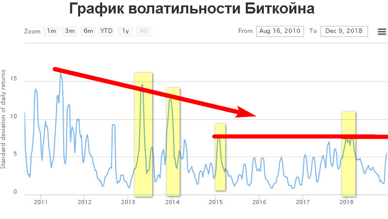 Волатильность криптовалюты биткоин
