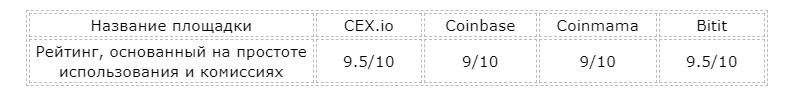 Рейтинг площадок по покупке биткоинов.jpg