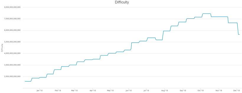 График сложности майнинга криптовалюты биткоин за последний год