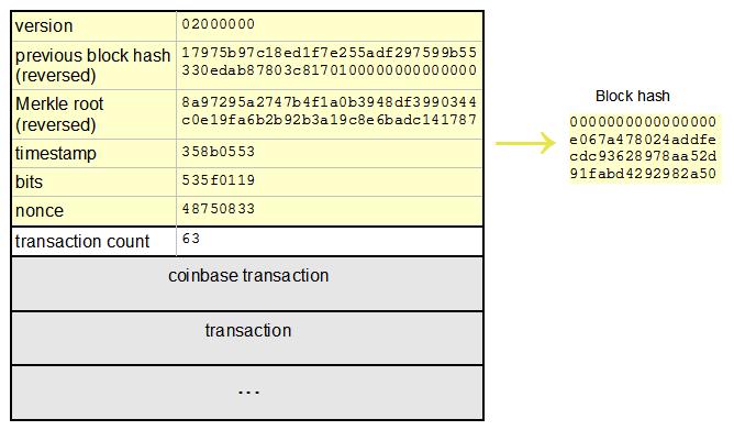 Структура биткойн-блока