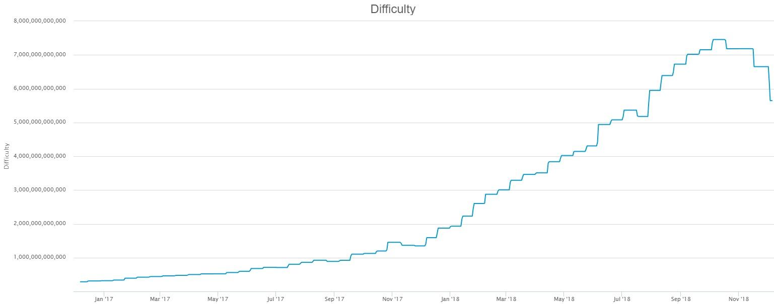 График сложности майнинга криптовалюты биткоин за последние 2 года