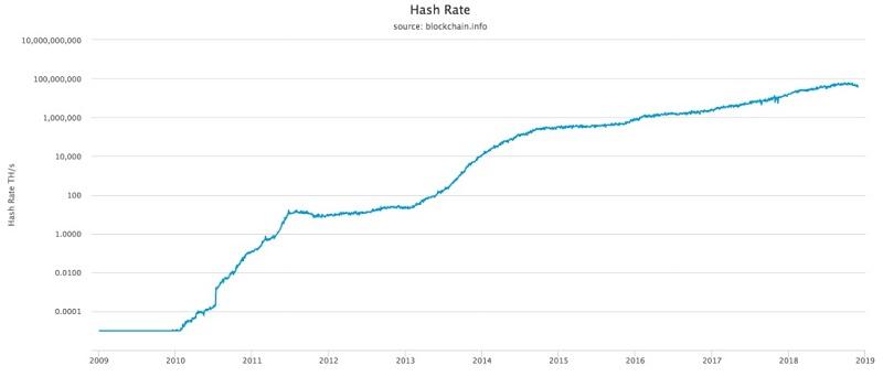 График роста хешрейта сети биткоина