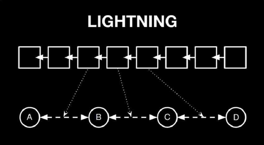 Lightning Network.jpg