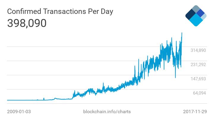 График количества транзакций в биткоин-сети