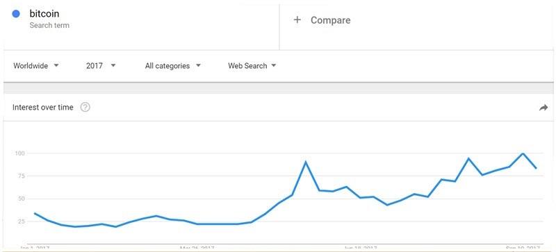 Поисковые запросы биткоина