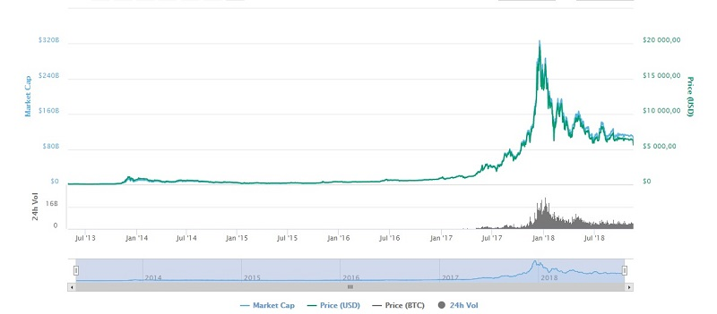 График курса криптовалюты биткоин