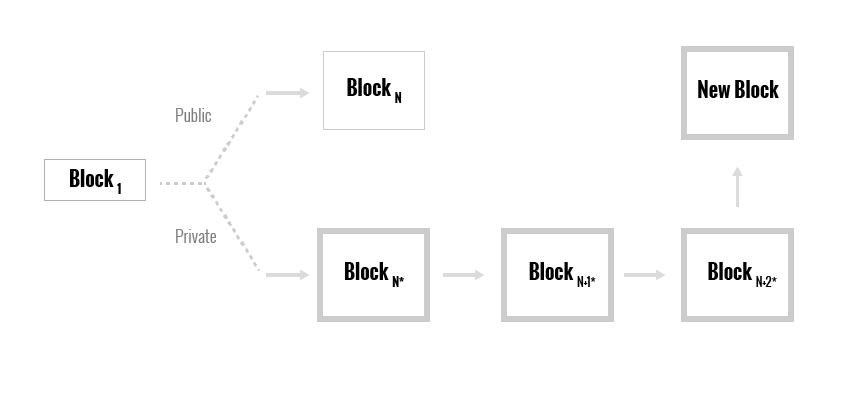 В данной ситуации атакующий выигрывает, но сеть по-прежнему майнит цепочку блока N