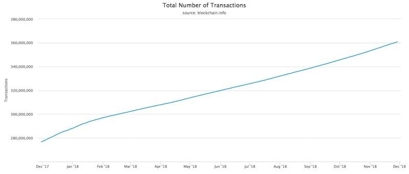 График роста числа транзакций биткоина