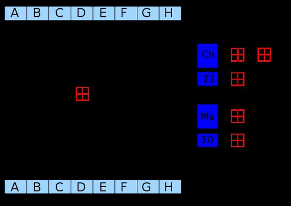 Раунд SHA-256