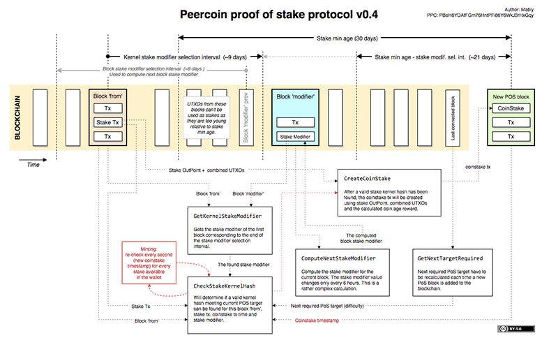 Как работает PPCoin