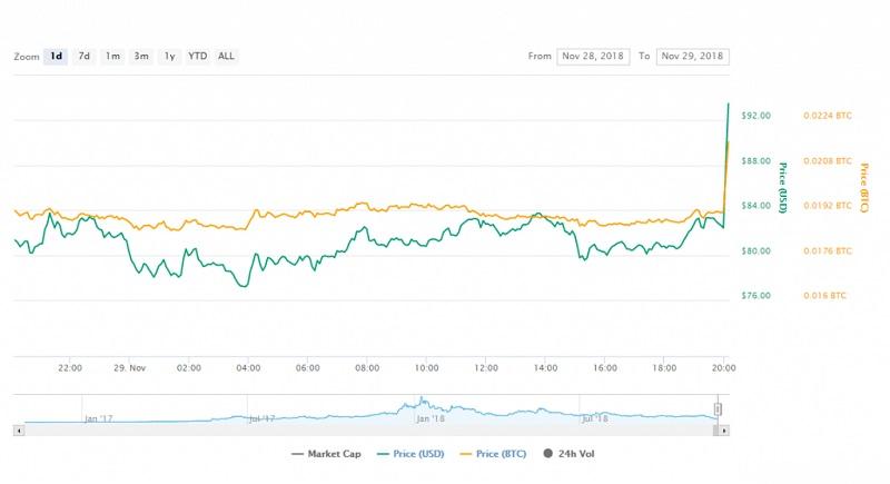 График курса криптовалюты Zcash
