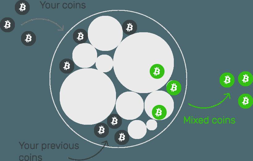 Техническая реализация криптовалюты Monero