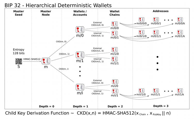 детерминированный кошелек