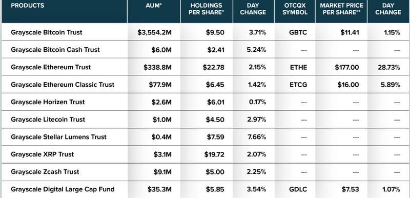 Распределение инвестиций Grayscale по криптовалютам