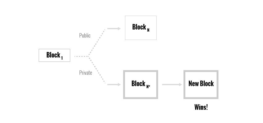 блокN уже опубликован в сети