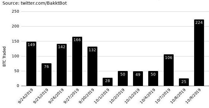 CME Group ожидает высокий спрос на биткоин-опционы