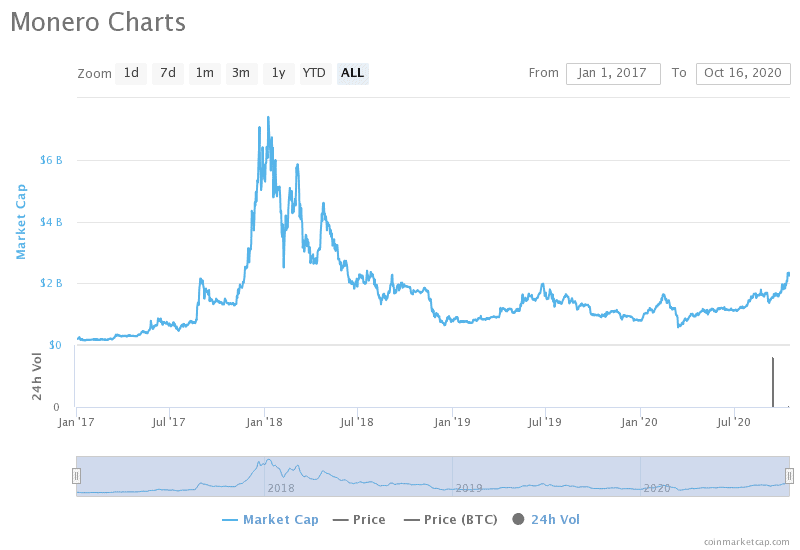 monero-charts.png