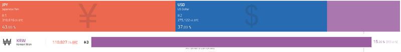 Криптовалютная биржа Bitfinex уходит на технические работы