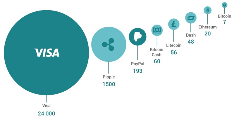 Скорость транзакций криптовалют