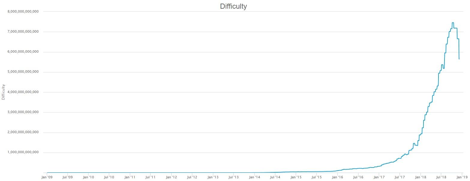 График сложности майнинга криптовалюты биткоин за все время