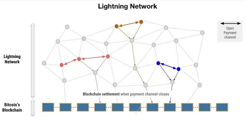 Основы bitcoin lightning network