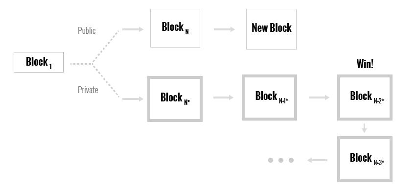 Атакующий публикует все блоки, находящиеся перед блокомN+3*, и оставляет остальные блоки в тайне.