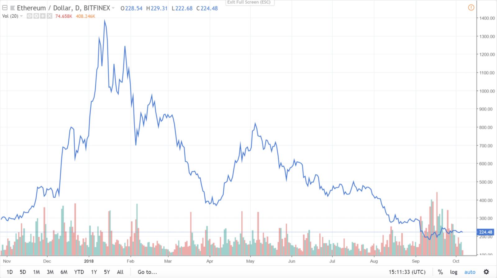 Эфириум цена криптовалюты а форекс бинарные опционы