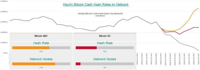Харжфорк Bitcoin Cash