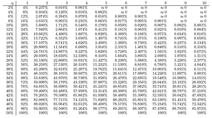 Таблица вероятности успешной атаки