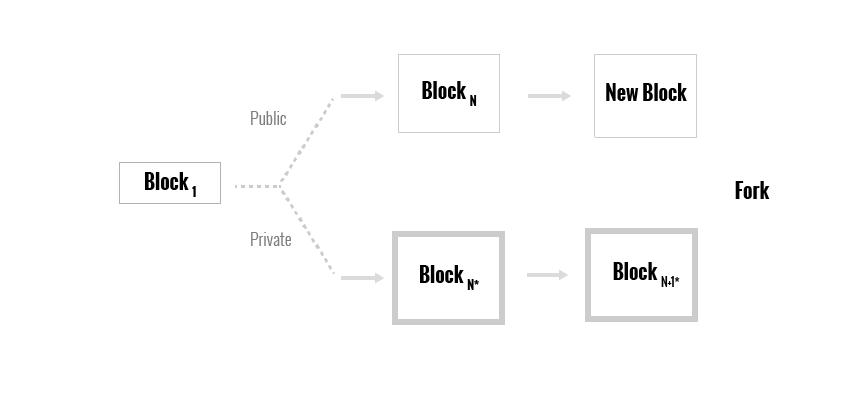 Атакующий публикует все блоки, находящиеся в приватной цепочке, и возникает развилка. Цепочка, которая находит следующий бок, выигрывает.