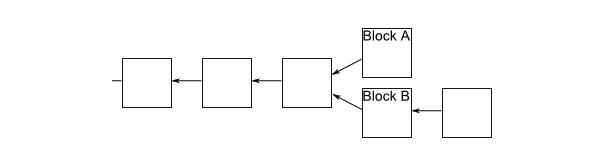 Нахождение майнерами следующего блока в блокчейне биткоина