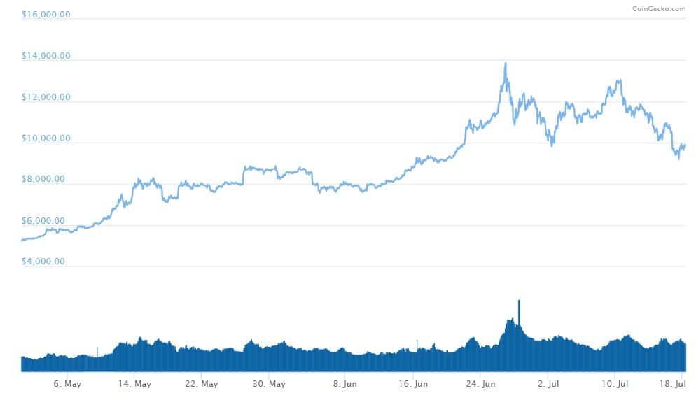 Bitcoin-Price-Chart-CoinGecko-2.jpg