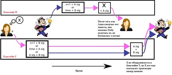 Atomic swap 2.jpg