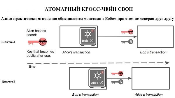 Atomic swap 3.jpg